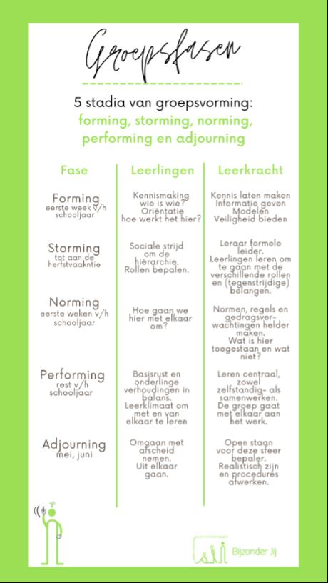 Groepsfasen: 5 stadia van groepsvorming